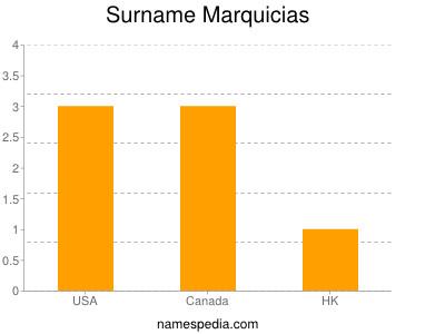 Surname Marquicias