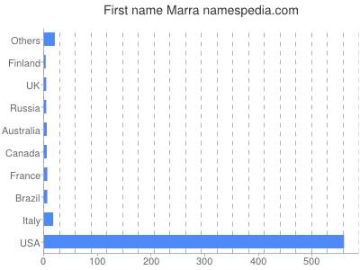 Given name Marra