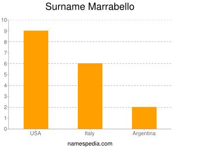 Surname Marrabello