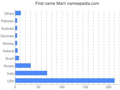 Given name Marri