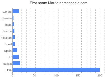 Given name Marria