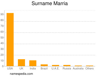 Surname Marria