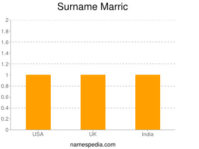 Surname Marric