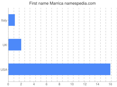 Given name Marrica