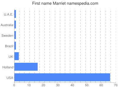 Given name Marriet