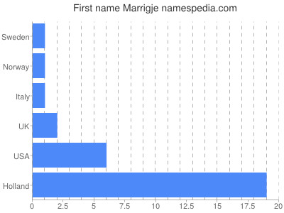 Given name Marrigje