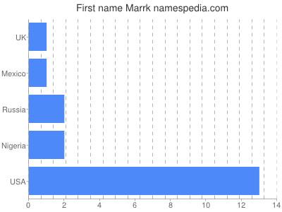 Given name Marrk
