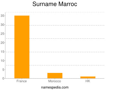 Surname Marroc