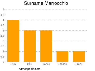 Surname Marrocchio