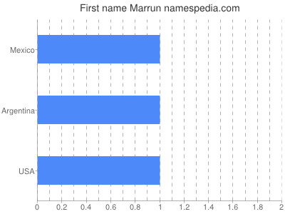 Given name Marrun