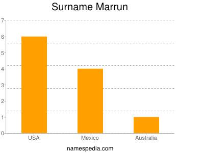 Surname Marrun