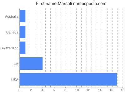 Given name Marsali
