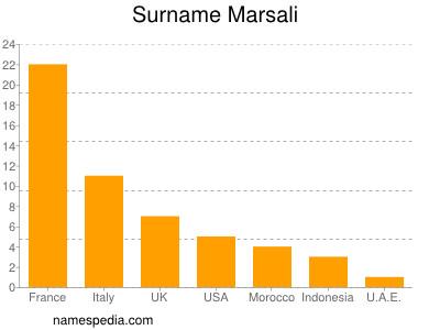 Surname Marsali