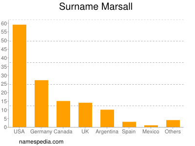 Surname Marsall
