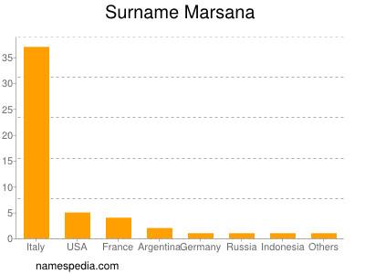 Surname Marsana