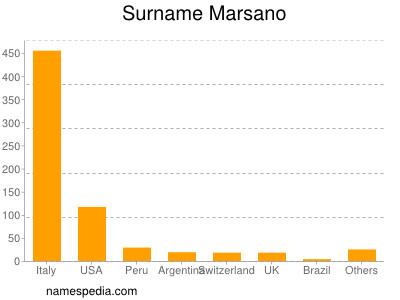 Surname Marsano
