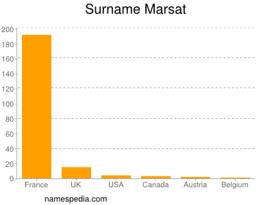 Surname Marsat