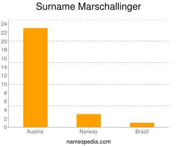 Surname Marschallinger