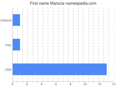 Given name Marscia
