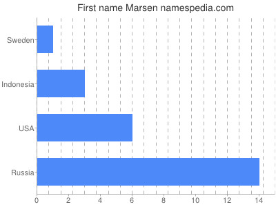 Given name Marsen