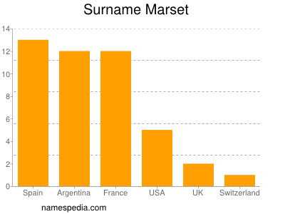 Surname Marset