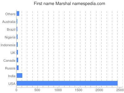 Given name Marshal