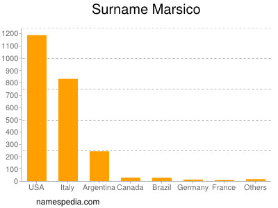 Surname Marsico