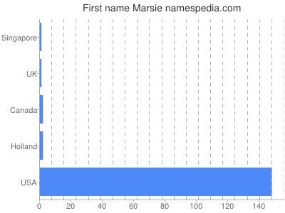 Given name Marsie