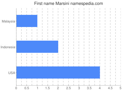 Given name Marsini