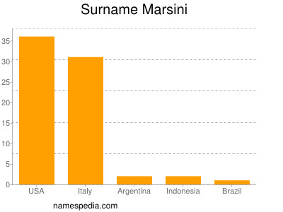 Surname Marsini