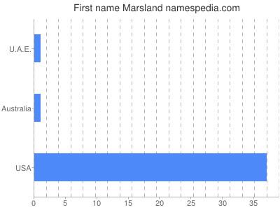 Given name Marsland