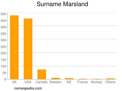 Surname Marsland