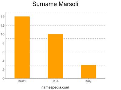 Surname Marsoli