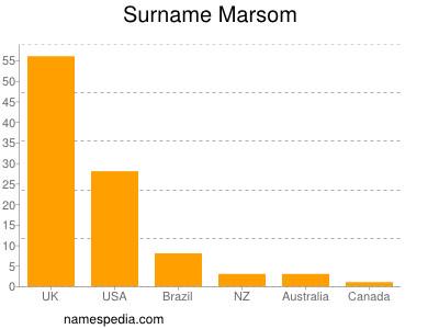 Surname Marsom