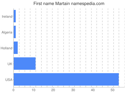 Given name Martain