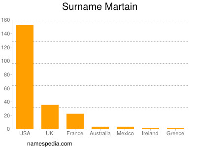 Surname Martain