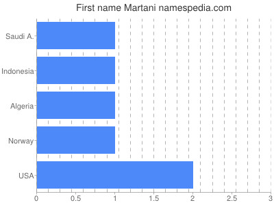 Given name Martani