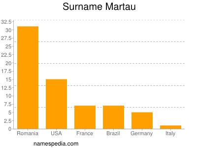 Surname Martau