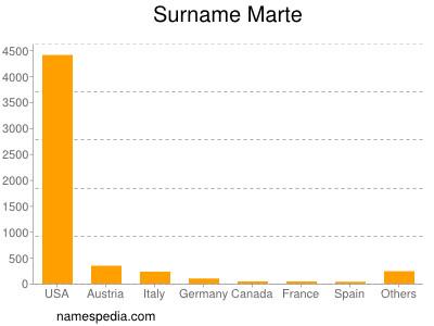 Surname Marte