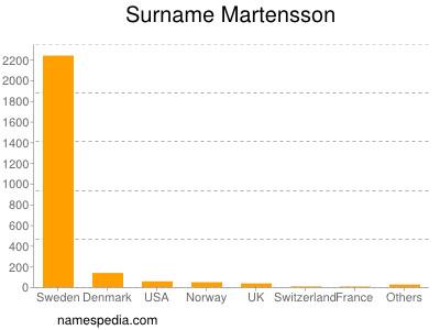 Surname Martensson