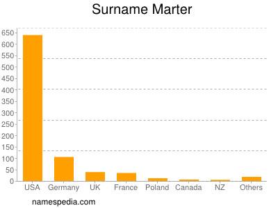 Surname Marter