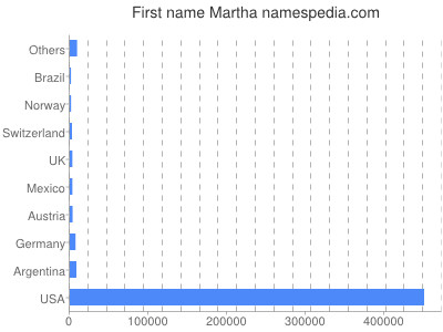 Given name Martha