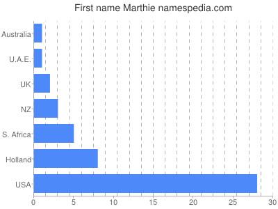 Given name Marthie
