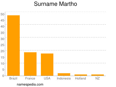 Surname Martho