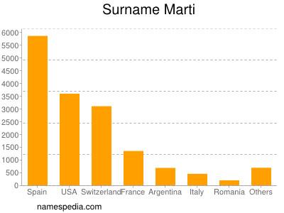 Surname Marti