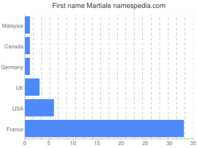 Given name Martiale