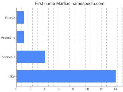 Given name Martias