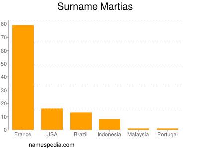 Surname Martias