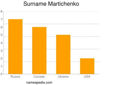 Surname Martichenko