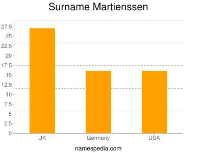 Surname Martienssen